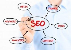 SEO одит на сайта на рекламна агенция Медия Дизайн