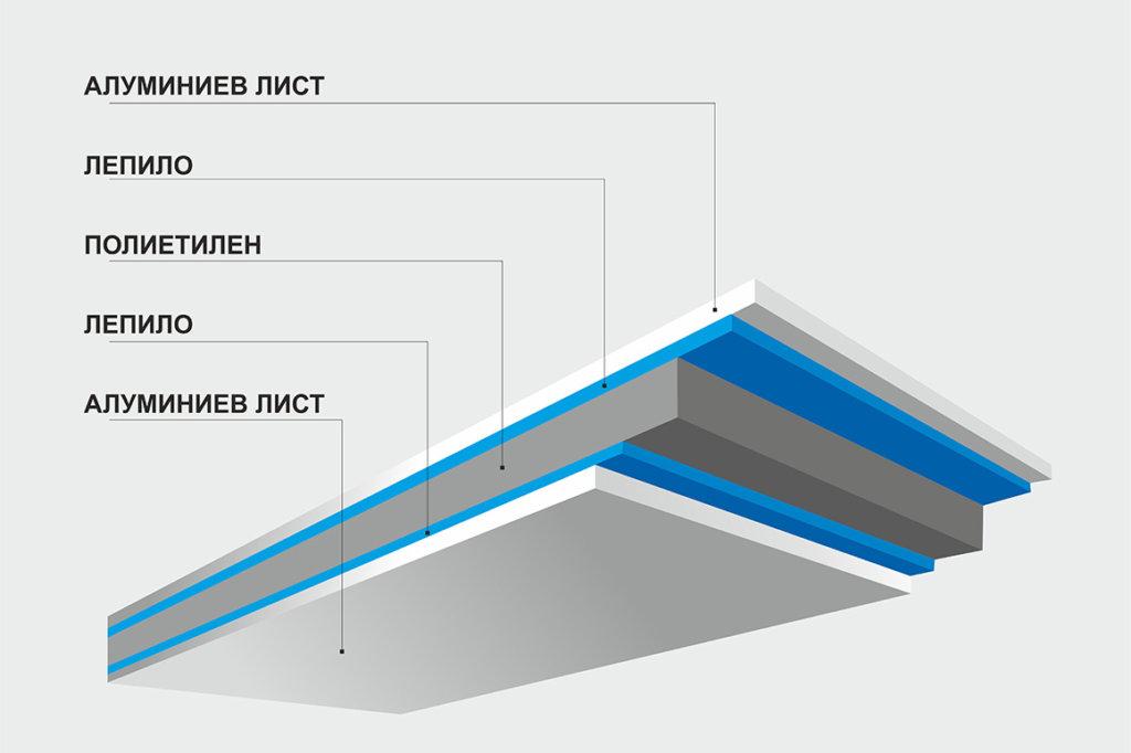 Схема на композитен материал Еталбонд
