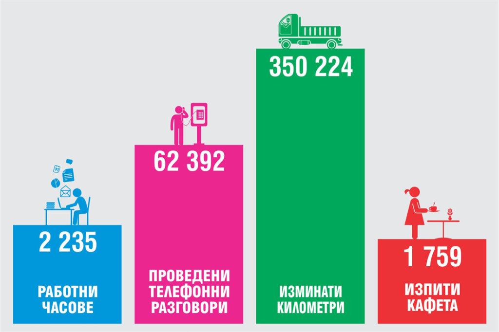 Инфографика на Медия Дизайн за 2015 година